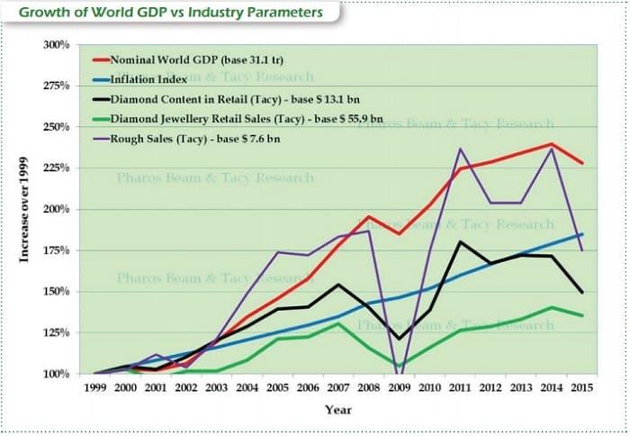 """צמיחת התמ""""ג העולמי לעומת פרמטרים בתעשייה"""
