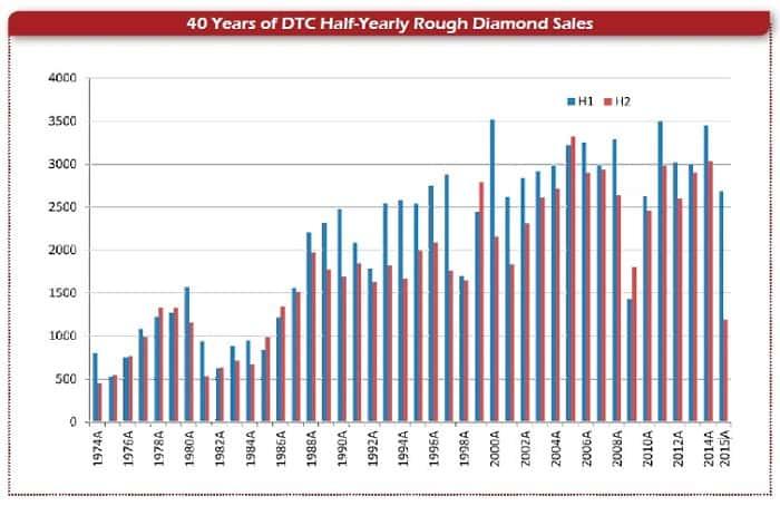 מכירות אמצע השנה של יהלומי גלם ב-40 שנות ה-DTC
