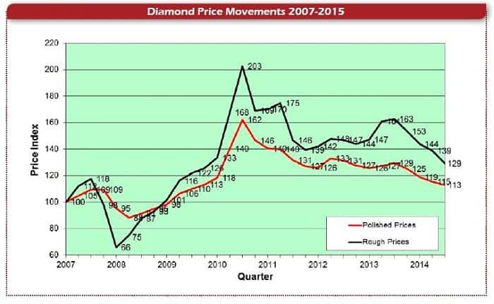 תנועת מחירי היהלומים בשנים 2007-2015