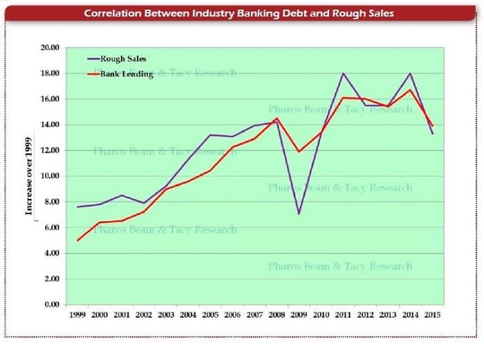 קורלציה בין החוב הבנקאי של התעשייה לבין מכירות הגלם