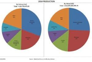 הפקת יהלומים ב-2014