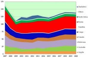 מבט קדימה: הפקת היהלומים תשמור על יציבות עד 2020
