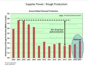 כוח הספקים: הפקת גלם