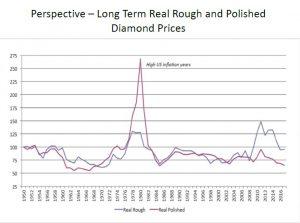 פרספקטיבה - מחירים ריאליים של יהלומי גלם ויהלומים מלוטשים לטווח ארוך