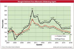 חוסר ההתאמה בין מחירי הגלם למלוטש מתרחב שוב