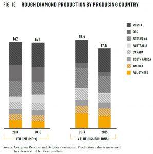 הפקת גלם לפי מדינות