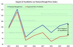 השפעת הסינתטיים על מחירי יהלומי הגלם הטבעיים