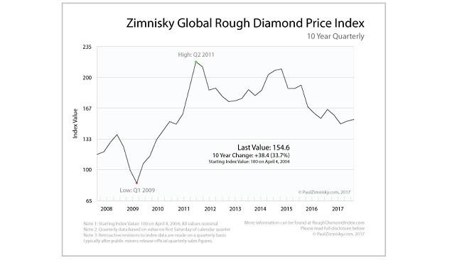 מחירון יהלומי הגלם הגלובלי של זימניסקי