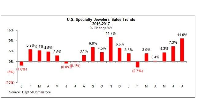 """מכירות תכשיטים תכשיטנים ארה""""ב"""