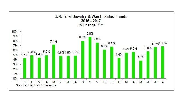 """מכירות תכשיטים שעונים ארה""""ב"""