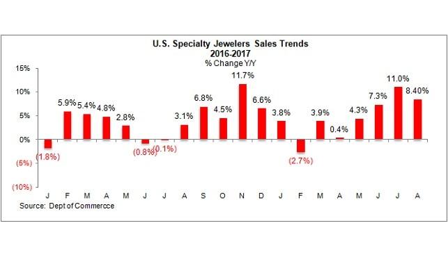 """מכירות תכשיטנים מומחים ארה""""ב"""