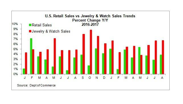 מכירות קמעונאיות תכשיטים שעונים