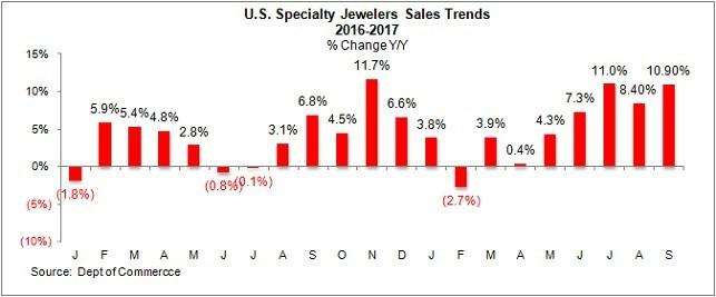 מכירות תכשיטנים מומחים תכשיטים