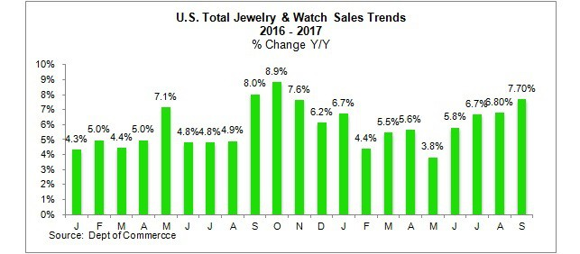 """מגמות מכירות תכשיטים ארה""""ב"""