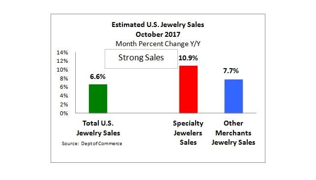 """מכירות תכשיטים ארה""""ב אוקטובר"""