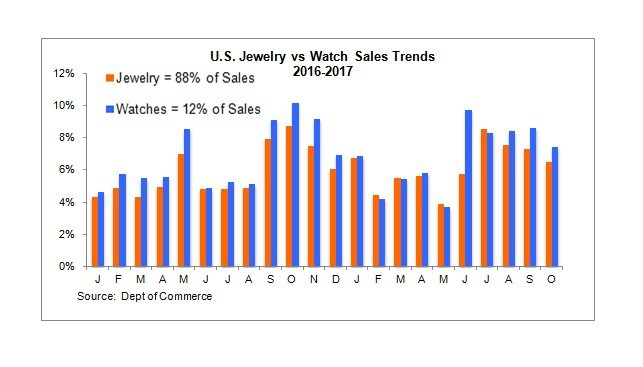 """מכירות שעונים ותכשיטים בארה""""ב"""