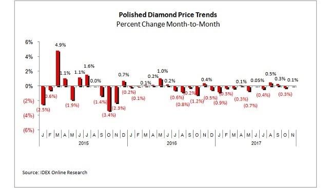 מחירי יהלומים מלוטשים נובמבר