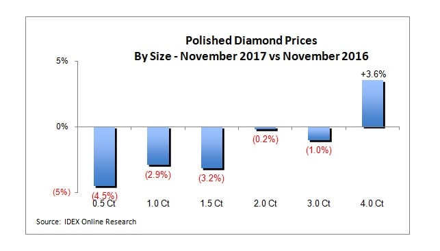 מחירי קטגוריות יהלומים מלוטשים