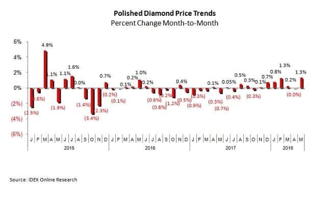 מחירי יהלומים מלוטשים מגמות