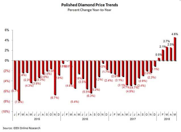 השוואת מחירי יהלומים מלוטשים