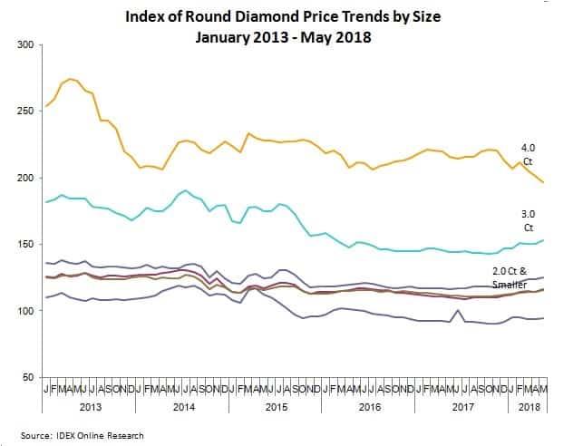 מחירי יהלומים עגולים 2018