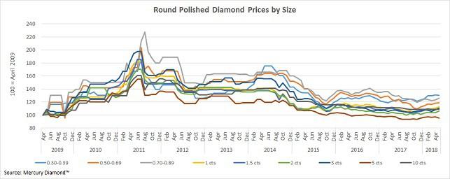 מחירי יהלומים מלוטשים עגולים