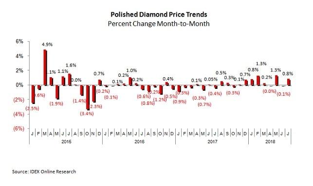 מגמות מחירי יהלומים יולי