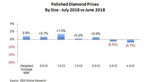 מחירי יהלומים מלוטשים יולי