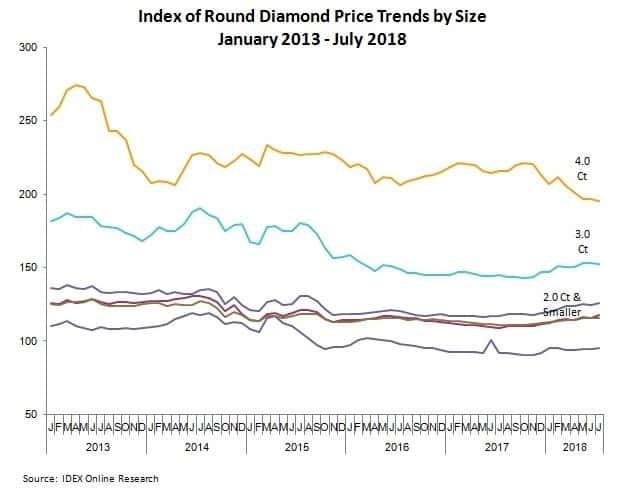מחירי יהלומים עגולים יולי