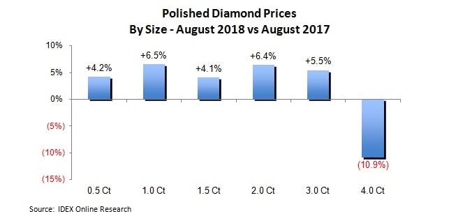מחירי יהלומים מלוטשים אוגוסט
