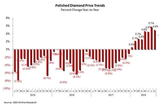 מגמות מחירי יהלומים מלוטשים