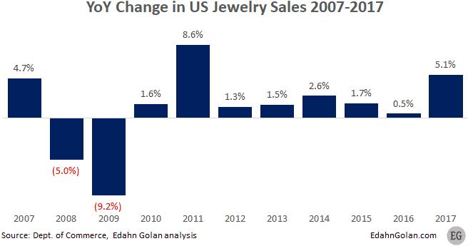 מכירות תכשיטים בארצות הברית