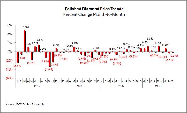 מגמות מחירי יהלומים מלוטשים - חישוב חודשי