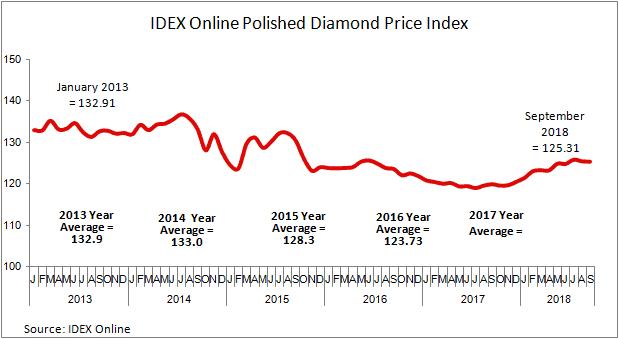 מחירי יהלומים מלוטשים - IDEX Online