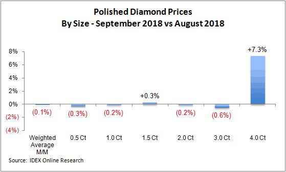 מחירי יהלומים מלוטשים - ספטמבר לעומת אוגוסט 2018