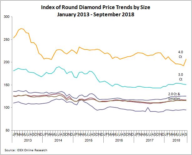 מחירי יהלומים מלוטשים - ינואר 2013 עד ספטמבר 2018