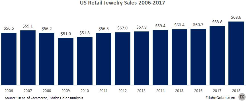 """מכירות תכשיטים קמעונאיות ארה""""ב"""