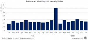 """מכירות תכשיטים חודשיות בארה""""ב"""