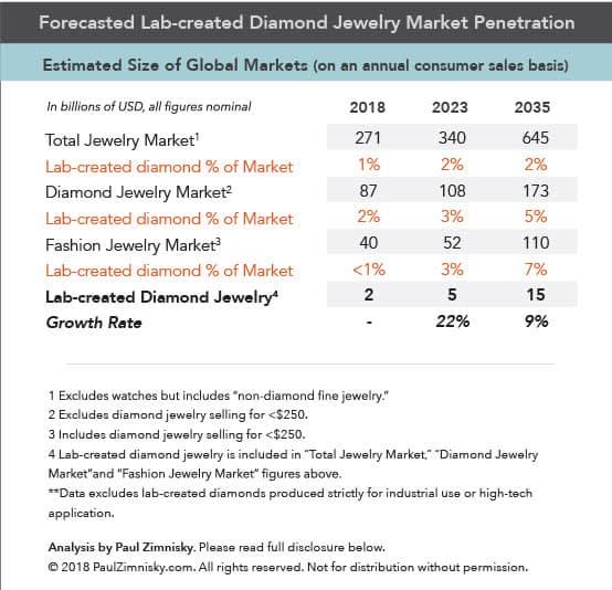 מכירות תכשיטים יהלומי מעבדה