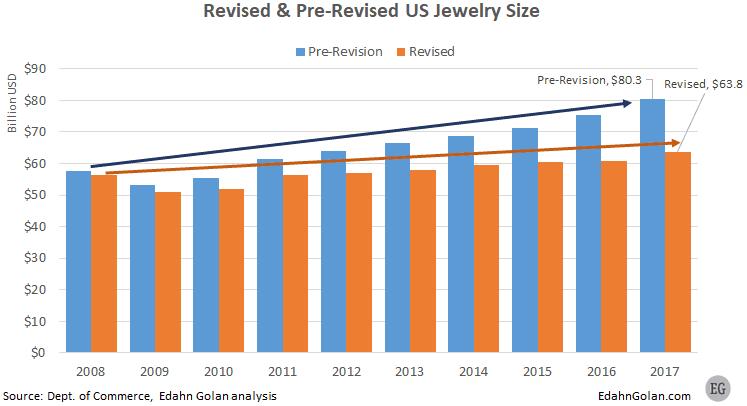 מכירות תכשיטים ארצות הברית