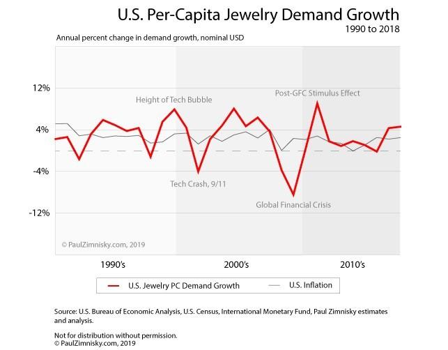 ביקוש תכשיטים יהלומים ארצות הברית