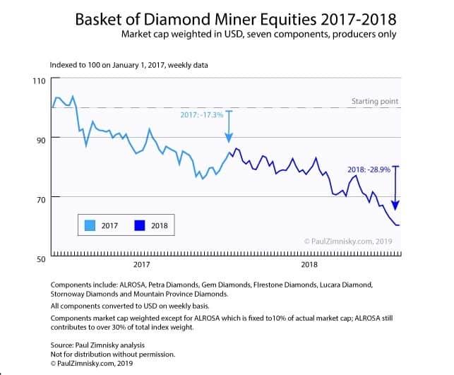 הון חברות כריית יהלומים