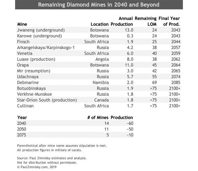 מכרות יהלומים בעולם