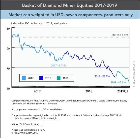 מניות חברות כריית יהלומים