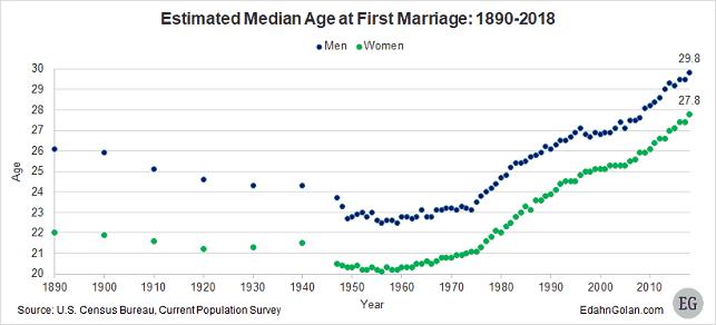 """גיל נישואין ממוצע ארה""""ב"""