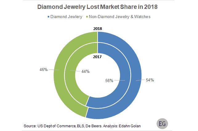 תכשיטי יהלומים נתח שוק