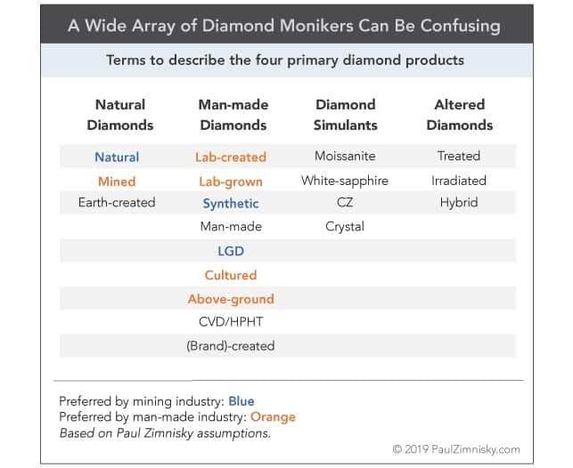 יהלומים מעשה ידי אדם