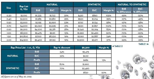 מחירי יהלומים טבעיים סינתטיים