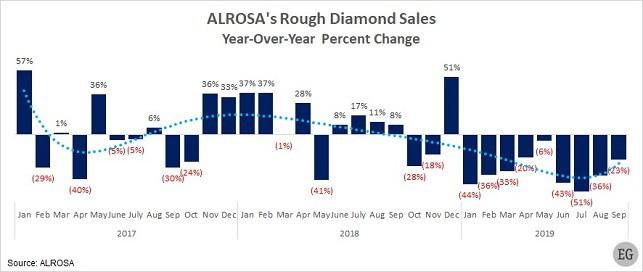 מכירות יהלומי גלם אלרוסה