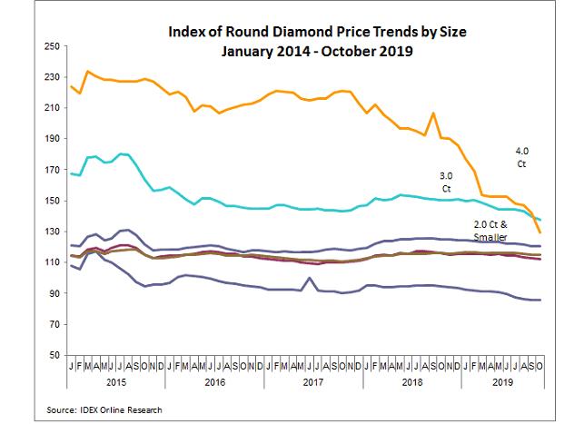 מגמות מחירים יהלומים, ינואר 2014 עד אוקטובר 2019
